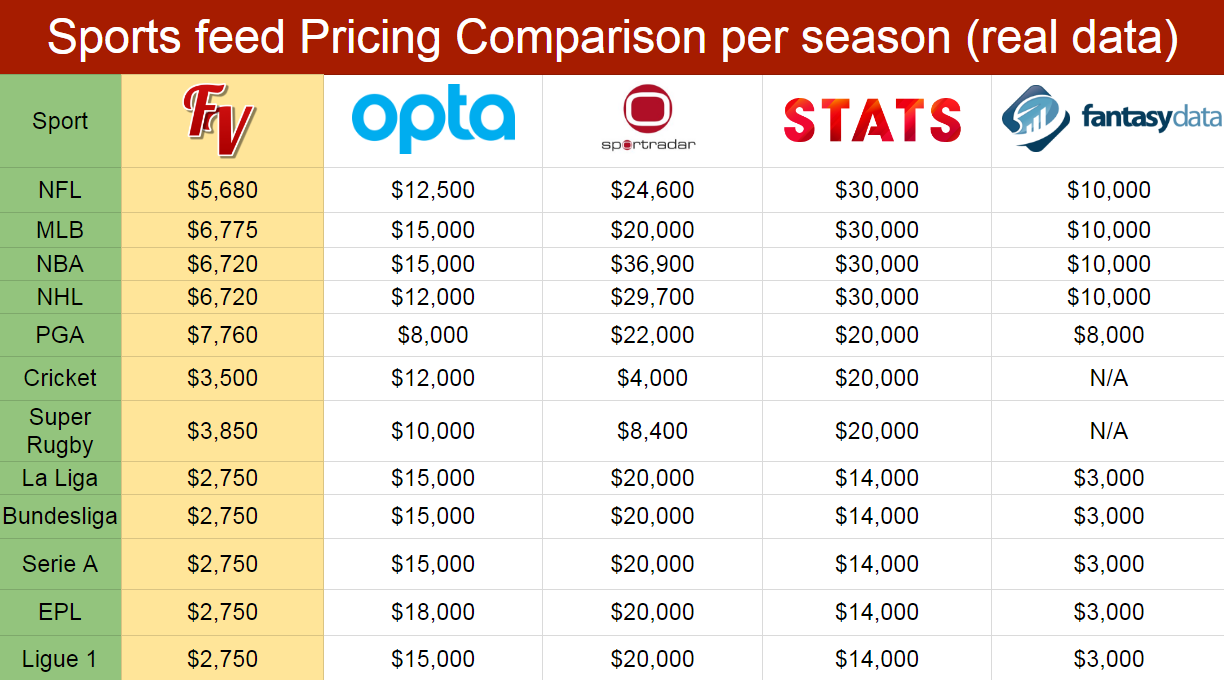 Fantasy Sport Data Feed/Stats Pricing chart