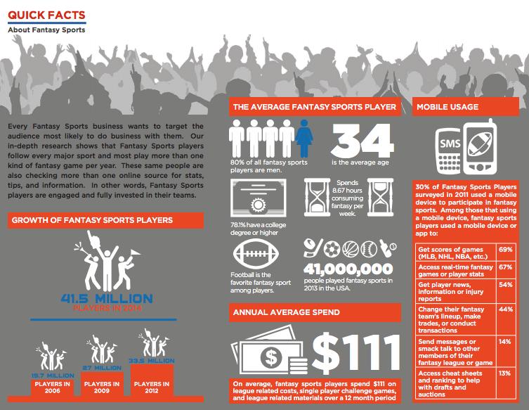 Fantasy Sports infografica